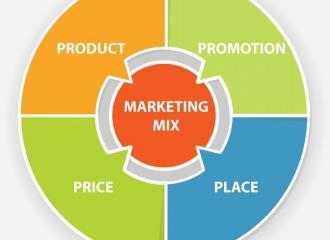 Mô hình chiến lược Marketing mix trong chiến lược Marketing