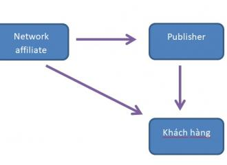 Publisher là gì? Bạn đã biết gì về Publisher chưa?